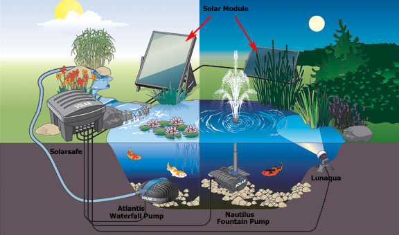Image gallery solar pond for Solar water filter for ponds